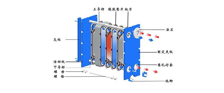 图2-16为板式换热器结构图